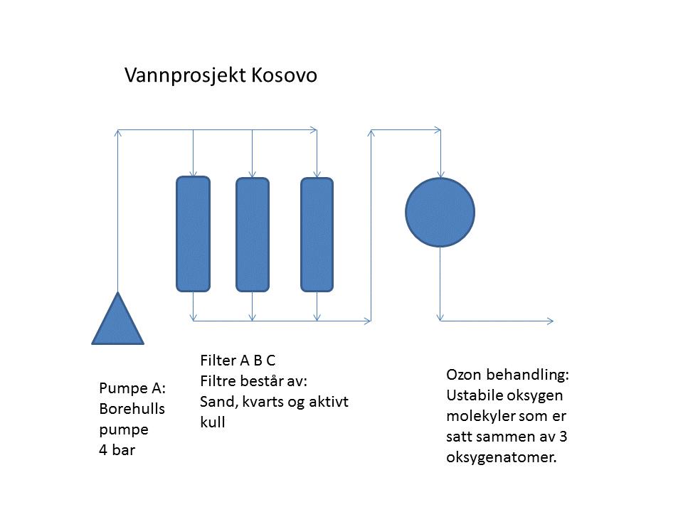 vannprosjekt-kososvo